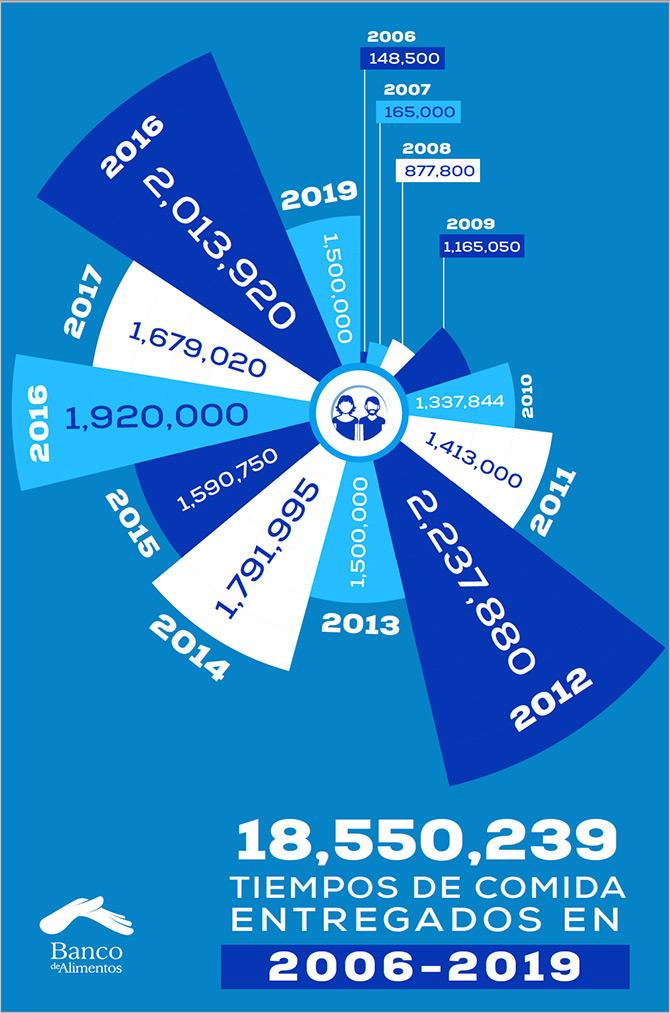 Infografia Banco de alimentos